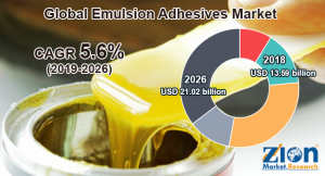 Algae Extract Cost Revenue 2019 by Product Types in