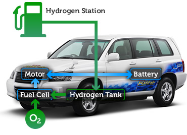 Global Fuel Cell Vehicle Market